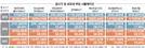 [서울 아파트 공시가 14.7% 상승] 내년 '1주택 보유세 1억' 나온다