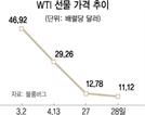 美최대 원유ETF 매도, 유가 폭락 악재로