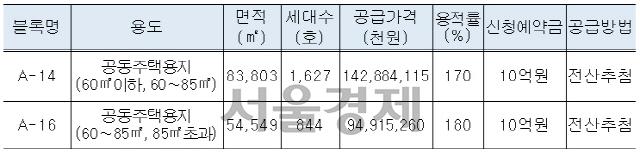LH, 오산세교2지구 2필지 공급…3.3㎡당 570만원