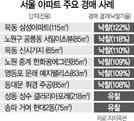 낙찰가율 105% ... 4월에도 뜨거운 서울 아파트 법원경매