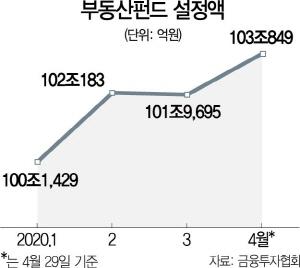 [시그널] 부동산펀드 한달새 2조↑…해외 투자 기지개 켜나