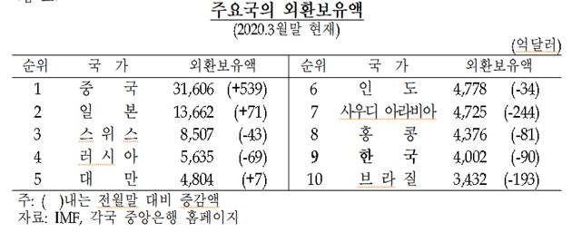 지난달 외환보유액 4,039.8억달러, 전월대비 37.7억달러 증가