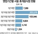 경기 악화에 코로나쇼크까지...서울 휴게음식점 절반 3년내 문 닫았다