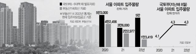 또 엇갈린 서울 입주물량 전망…여전히 공급 충분?