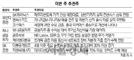 [이번 주 추천주]'저평가株' 금호석유·하나금융 눈길