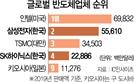 """日도 """"반도체 자급자족""""…자국중심주의 확산"""