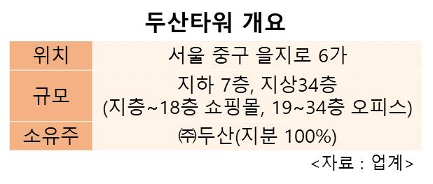 [시그널] 두산타워, 7000억에 매각한다