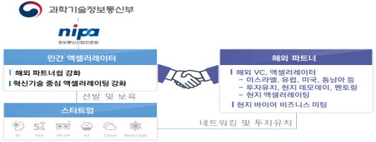 과기부, ICT 특화 액셀러레이터 6곳 선정