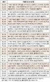 오늘의 재운[5월 13일]