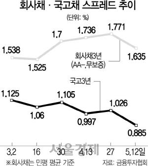 [시그널] ① 적극매입 vs 마중물만…시장 - 당국 온도차에 자금 미스매칭