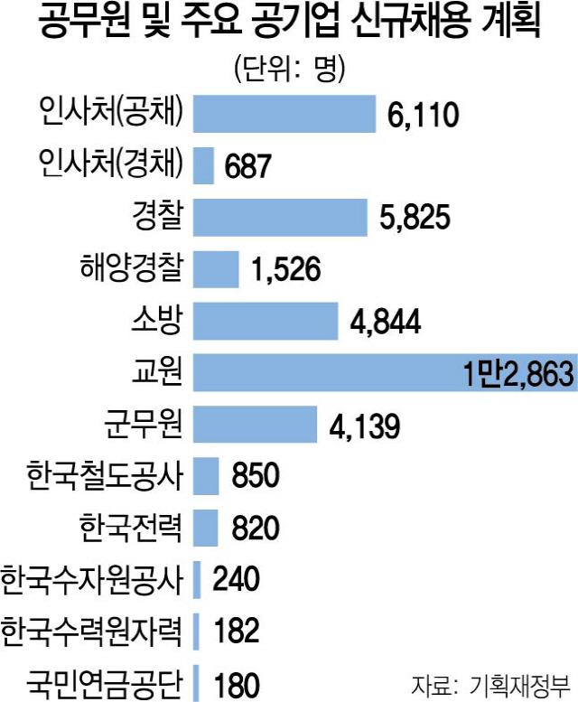 공시가 살길?...공무원·공공기관 4.8만명 채용 재개