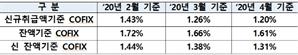 4월 신규취급액 코픽스 연1.2%…5개월째 하락