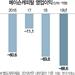 [스톡인사이드] 관리종목 위험 커진 메이슨캐피탈...소액주주-경영진 갈등 증폭