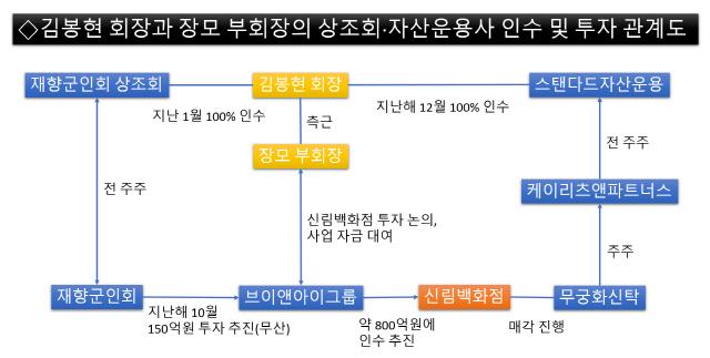 [단독] 구속된 상조회 부회장, 김봉현 운용사서도 부회장…신림백화점 투자도 추진