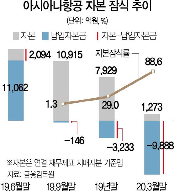 [시그널]자본잠식률 88%...'매각 난항' 아시아나, 또 악재