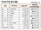 [표]아시아 주요 증시 동향(5월 18일)