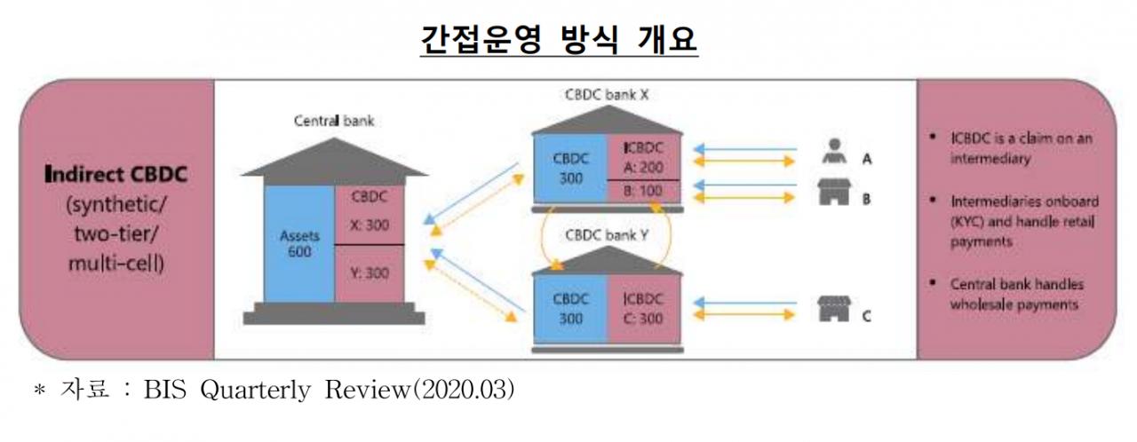 한은 '전 세계 14개 중앙은행, CBDC에 분산원장 기술 적용 검토'