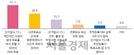 """사전투표 문화 장착…93.3% """"사전투표, 투표에 도움 돼"""""""