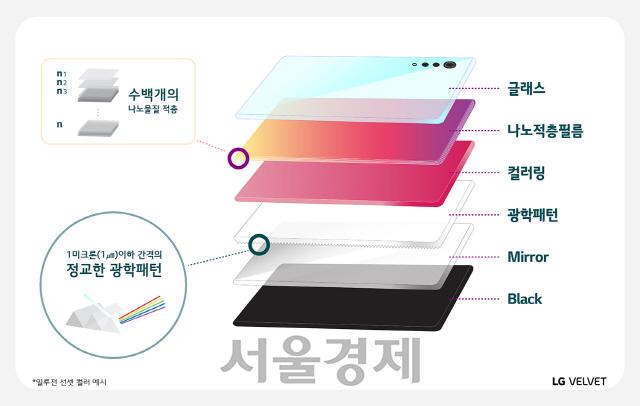 '없어서는 안될 패션 아이템'…LG, 벨벳 디자인에 광학패턴·나노적층 기술 적용