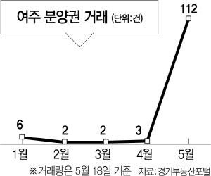 전매금지 강화 '풍선효과'?...여주 분양권 거래량 폭증