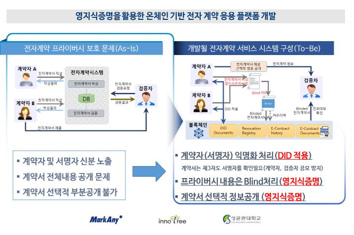 마크애니, 영지식증명 활용한 블록체인 전자계약 개발한다