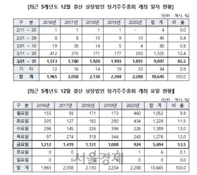 [SEN]정기주총, 3월 하순·금요일에 집중…올해 2,288개사가 개최