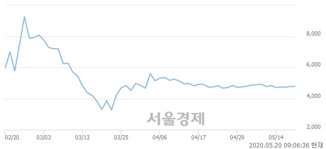 <유>흥국화재우, 상한가 진입.. +29.92% ↑