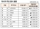 [표]아시아 주요 증시 동향(5월 20일)