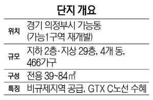 [눈길끄는 분양단지] 롯데건설 '의정부 롯데캐슬 골드포레'