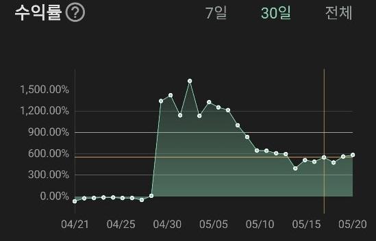 [크립토챌린지]랄로조아 670%로 1위...제6회 정기리그 마감
