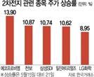 '그린뉴딜' 수혜주 찾기...2차전지株 담는 외인·기관