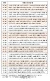 오늘의 재운[5월 22일]