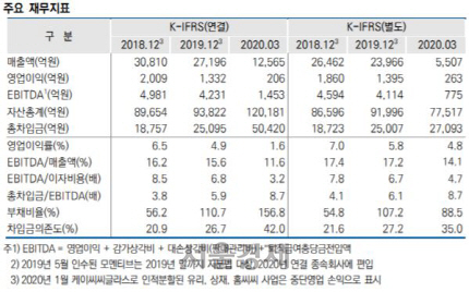 [시그널] 모멘티브 품은 KCC…높아진 재무부담에 신용등급 'AA→AA-' 떨어져