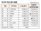 [표]아시아 주요 증시 동향(5월 21일)
