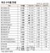 [표]채권 수익률 현황(5월 22일)