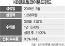 [펀드줌인]선진국 채권에 분산투자하는 KB글로벌코어본드펀드