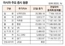 [표]아시아 주요 증시 동향(5월 22일)