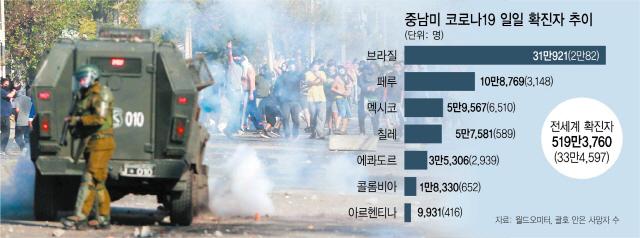 [글로벌What] '코로나 폭증' 중남미, 생활고 격화..국가 붕괴론도 솔솔