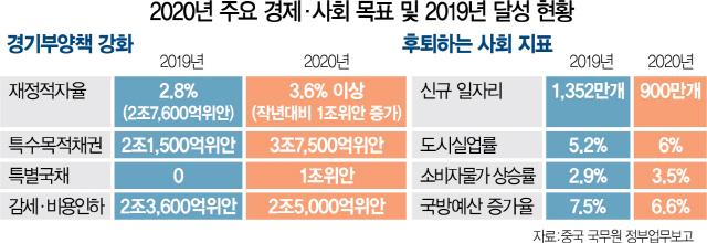 1~2% 성장땐 정권 치명타…中 1,000조 '슈퍼 부양책' 꺼냈다