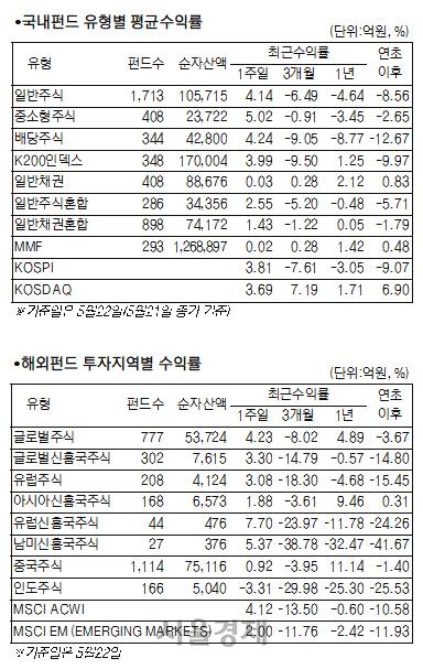 [머니+ 서경펀드닥터]주식시장 회복에 주식형펀드 4.37% ↑