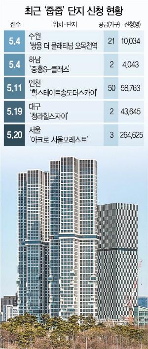 무순위 청약 '줍줍' … 로또당첨 밀려난 청약개미 '희망고문?'
