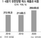 코로나 특수 유한양행 '락스' 매출 27% 급증
