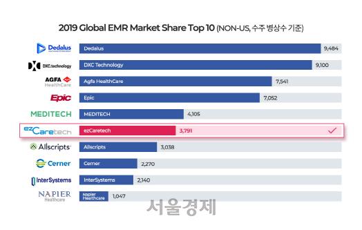 [SEN]이지케어텍, 글로벌 EMR 시장점유율 6위 달성…3년 연속 Top10