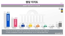 통합당 지지율, 6주 연속 하락 24.8%…창당 이후 최저치