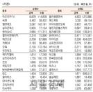 [표]코스닥 기관·외국인·개인 순매수·도 상위종목(5월 25일)