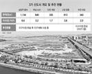 3기 신도시 지구지정 완료…내년말부터 청약