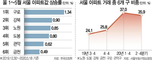'노도강·금관구' 집값 상승률 1~6위 싹쓸이