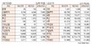 [표]유가증권·코스닥 투자주체별 매매동향(5월 26일-최종치)