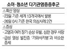 美·유럽 퍼진 '소아 괴질' 서울서도 의심사례 2건