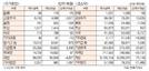 [표]유가증권·코스닥 투자주체별 매매동향(5월 26일)
